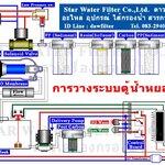 ระบบไฟ และ น้ำ ในตู้น้ำหยอดเหรียญ